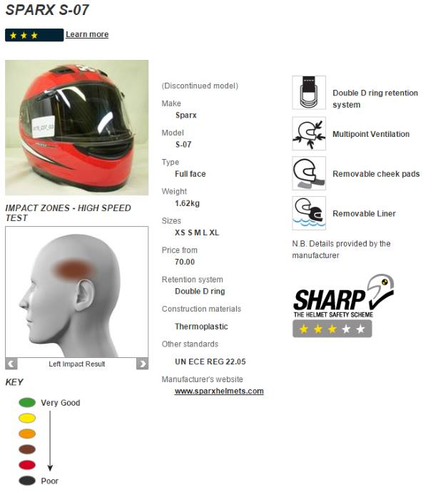 sharp sparx s-07 helmet review